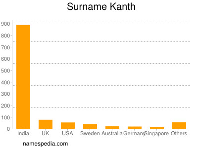 Surname Kanth