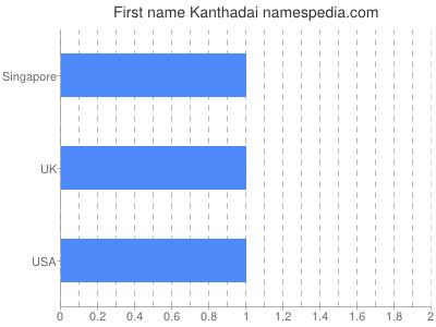 Given name Kanthadai