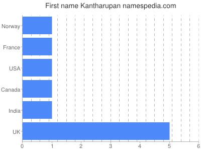 Given name Kantharupan