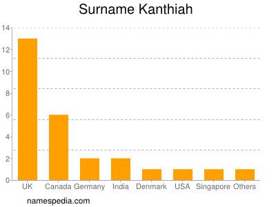 Surname Kanthiah