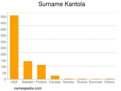Surname Kantola