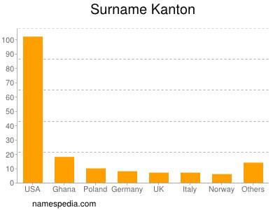 Surname Kanton