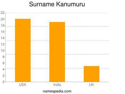 Surname Kanumuru