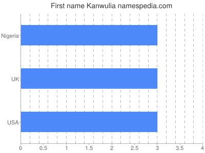 Given name Kanwulia