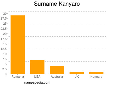 Surname Kanyaro