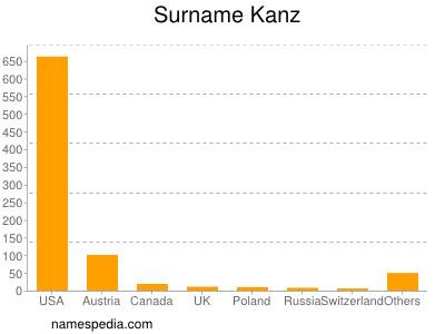 Surname Kanz