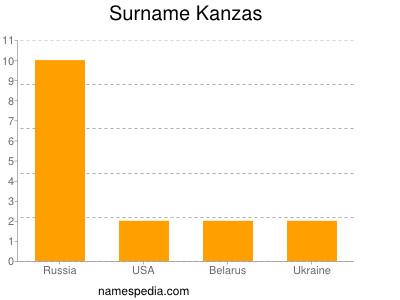 Surname Kanzas