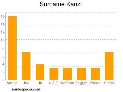 Surname Kanzi