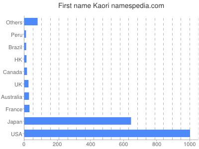 Given name Kaori