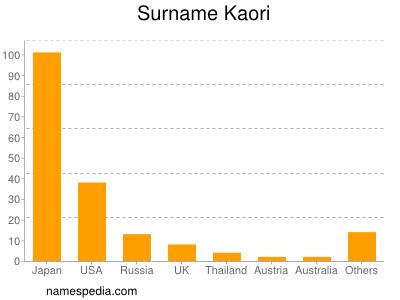 Surname Kaori