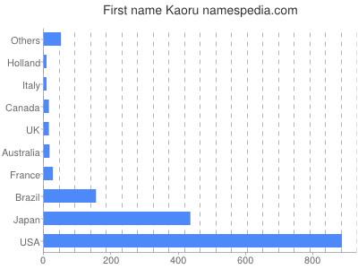 Given name Kaoru
