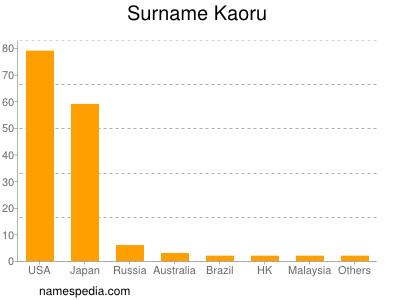 Surname Kaoru