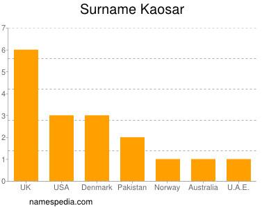 Surname Kaosar