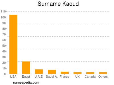Surname Kaoud