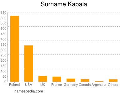 Surname Kapala