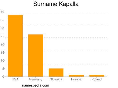 Surname Kapalla