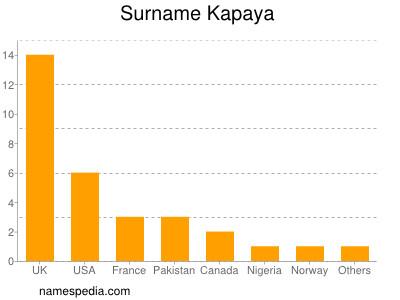 Surname Kapaya