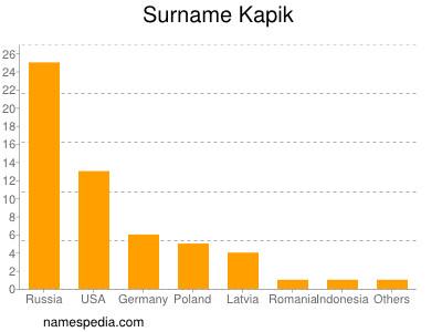 Surname Kapik