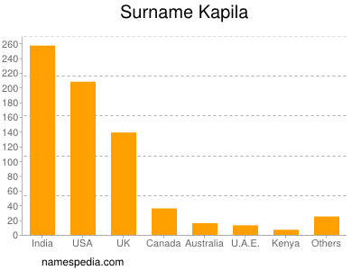 Surname Kapila