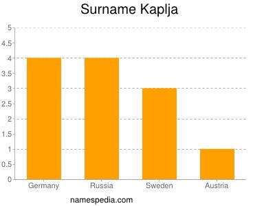 Surname Kaplja