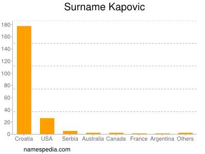 Surname Kapovic