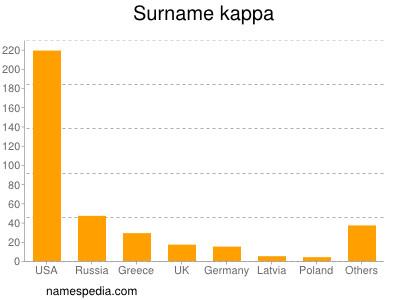 Surname Kappa