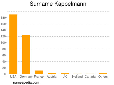 Surname Kappelmann
