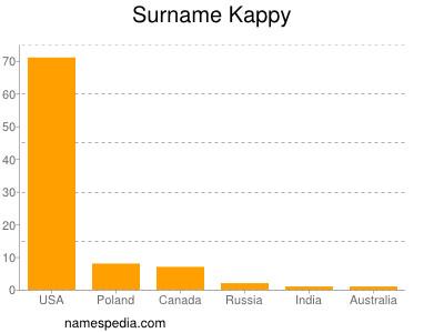 Surname Kappy