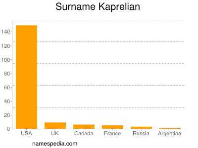 Surname Kaprelian