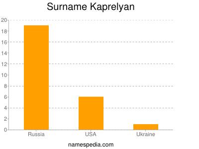 Surname Kaprelyan