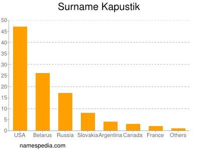 Surname Kapustik