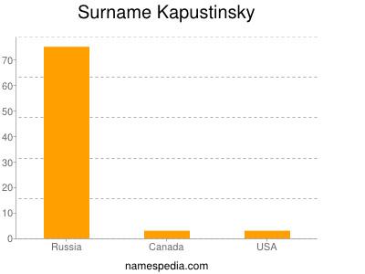 Surname Kapustinsky