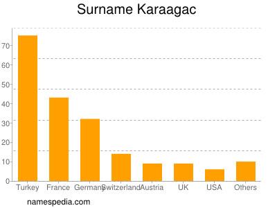 Surname Karaagac