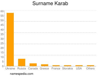 Surname Karab