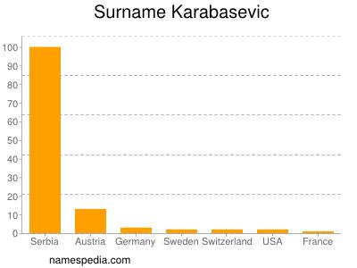 Surname Karabasevic