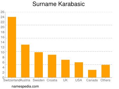 Surname Karabasic