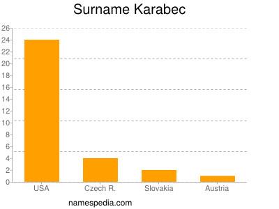 Surname Karabec