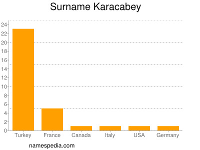 Surname Karacabey