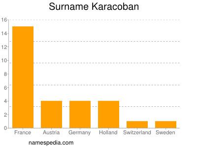 Surname Karacoban