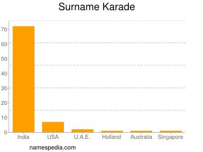 Surname Karade