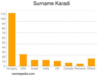 Surname Karadi