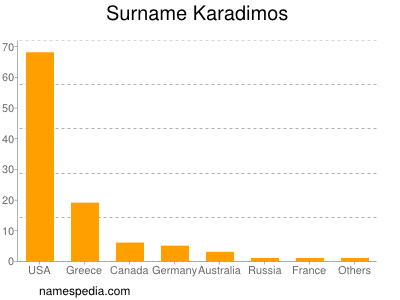 Surname Karadimos