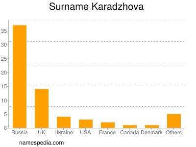 Surname Karadzhova