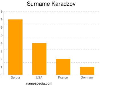 Surname Karadzov