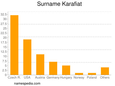 Surname Karafiat