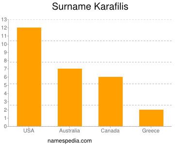 Surname Karafilis