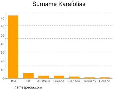 Surname Karafotias