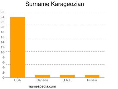 Surname Karageozian