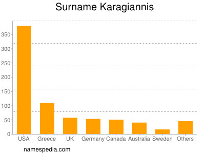 Surname Karagiannis