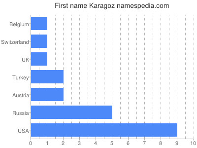 Given name Karagoz